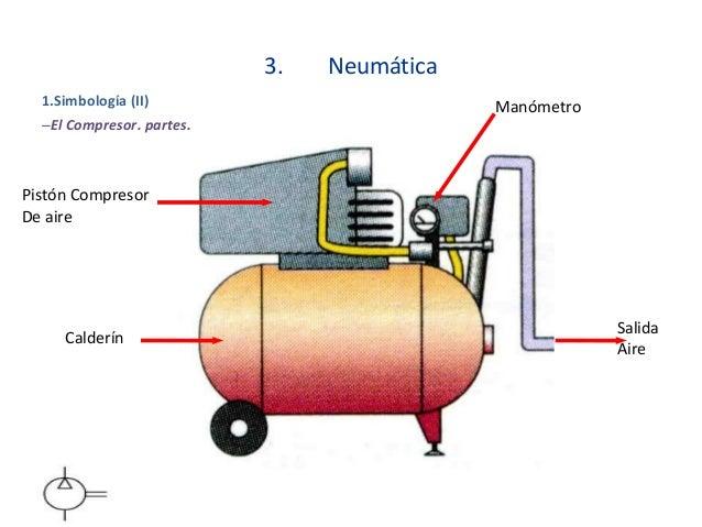 compresor de aire partes. simbología (i); 14. 3. compresor de aire partes a