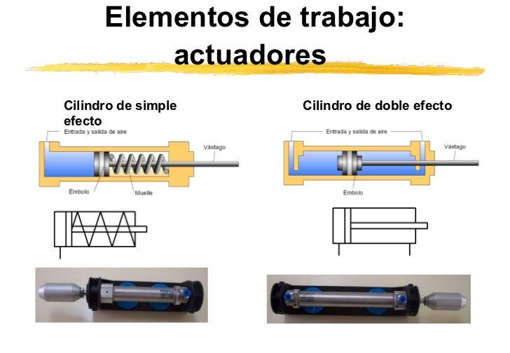 Elementos de trabajo:   actuadores   Cilindro de simple efecto   Cilindro de  doble  efecto