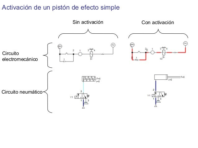 Circuito Neumatico Simple : Neumatica industrial