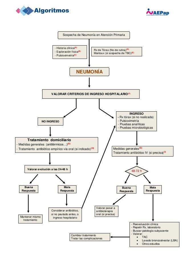 Cambiar tratamiento Tratar las complicaciones Tratamiento domiciliario - Medidas generales (antitérmicos…)(G) - Tratamient...