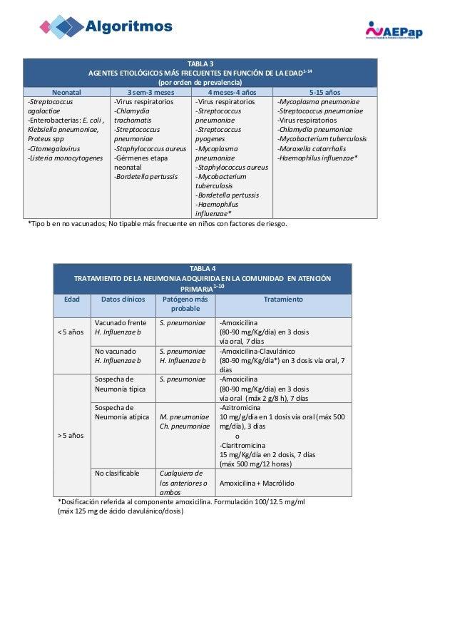 TABLA 3 AGENTES ETIOLÓGICOS MÁS FRECUENTES EN FUNCIÓN DE LA EDAD1-14 (por orden de prevalencia) Neonatal 3 sem-3 meses 4 m...