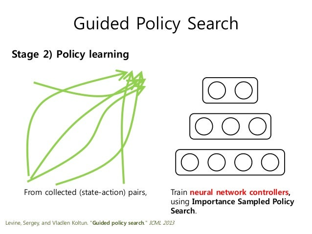 Guided Policy Search Stage 2) Policy learning From collected (state-action) pairs, Train neural network controllers, using...