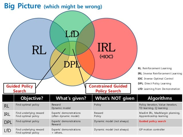 RL: Reinforcement Learning IRL: Inverse Reinforcement Learning LfD: Learning from Demonstration DPL: Direct Policy Learnin...