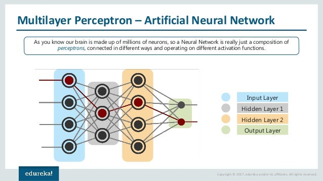 What is Cross Entropy.? in Deep Learning, Neural network ...