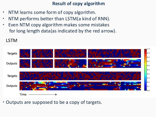 Result of copy algorithm LSTM ・ Outputs are supposed to be a copy of targets. ・ NTM learns some form of copy algorithm. ・ ...