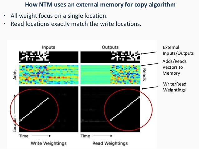 How NTM uses an external memory for copy algorithm ・ All weight focus on a single location. ・ Read locations exactly match...