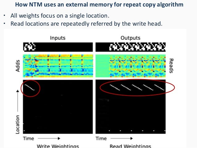 How NTM uses an external memory for repeat copy algorithm ・ All weights focus on a single location. ・ Read locations are r...