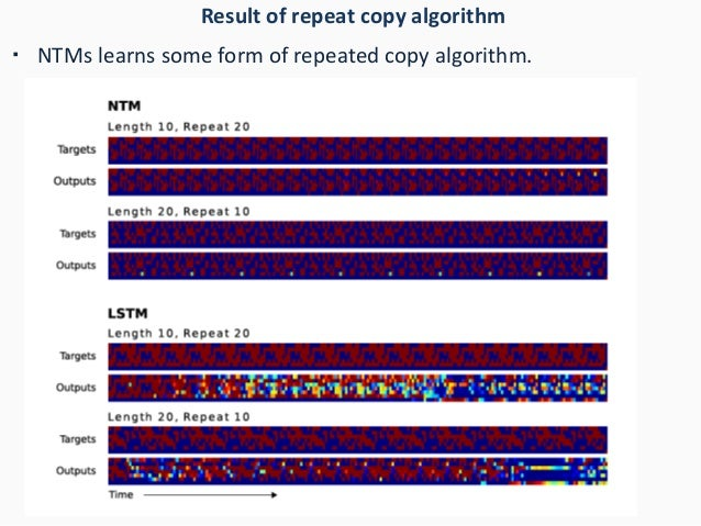 Result of repeat copy algorithm ・ NTMs learns some form of repeated copy algorithm.