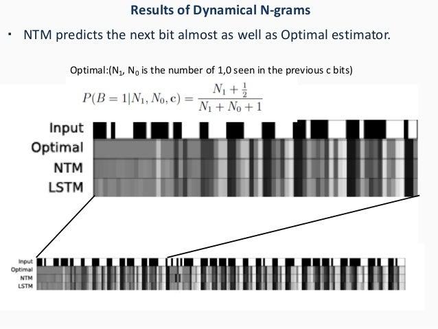 Results of Dynamical N-grams ・ NTM predicts the next bit almost as well as Optimal estimator. Optimal:(N1, N0 is the numbe...