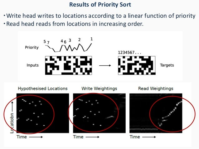 Results of Priority Sort ・Write head writes to locations according to a linear function of priority ・Read head reads from ...