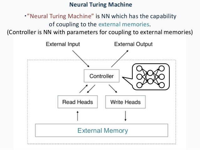 """・""""Neural Turing Machine"""" is NN which has the capability of coupling to the external memories. (Controller is NN with param..."""