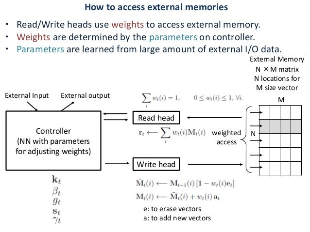 ・ Read/Write heads use weights to access external memory. ・ Weights are determined by the parameters on controller. ・ Para...