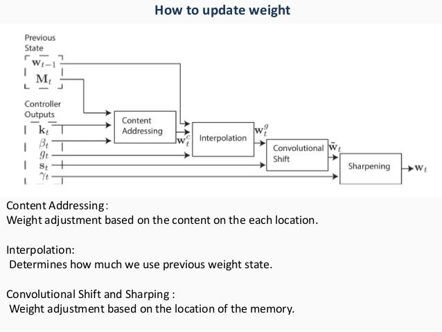 Content Addressing: Weight adjustment based on the content on the each location. Interpolation: Determines how much we use...