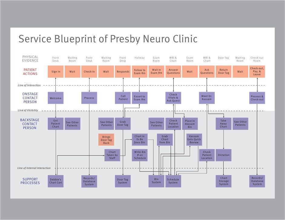 Quality Clinic Process Charts Ibovnathandedecker