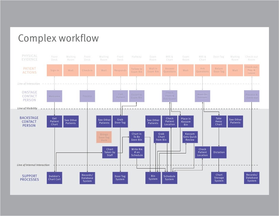 Upmc neuro clinic service design 13 complex workflow presby neuro clinic service blueprint malvernweather Images