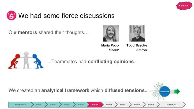NeuroDB Our mentors shared their thoughts… ...Teammates had conflicting opinions... We created an analytical framework whi...
