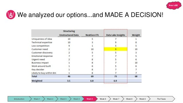 NeuroDB 5 We analyzed our options...and MADE A DECISION! Introduction Week 1 Week 2 Week 3 Week 4 Week 5 Week 6 Week 7 Wee...