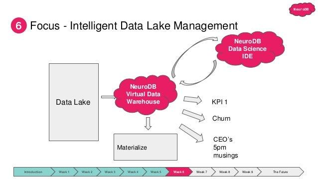 NeuroDB Focus - Intelligent Data Lake Management 6 Data Lake KPI 1 Churn CEO's 5pm musings Materialize NeuroDB Virtual Dat...