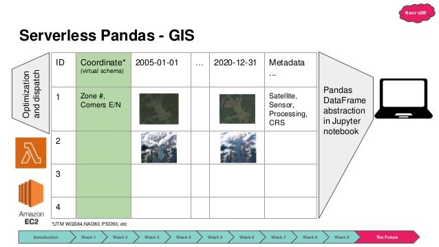 NeuroDB Serverless Pandas - GIS ID Coordinate* (virtual schema) 2005-01-01 … 2020-12-31 Metadata ... 1 Zone #, Corners E/N...