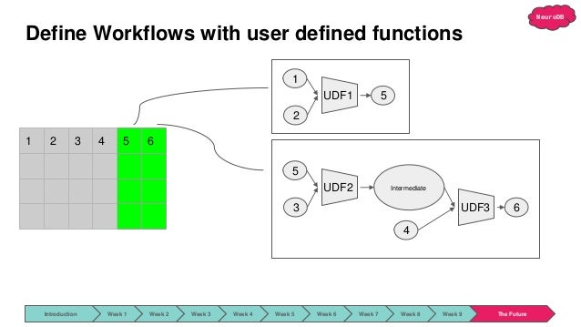 NeuroDB Define Workflows with user defined functions 1 2 3 4 5 6 1 2 UDF1 5 5 3 UDF2 Intermediate 4 UDF3 6 Introduction We...
