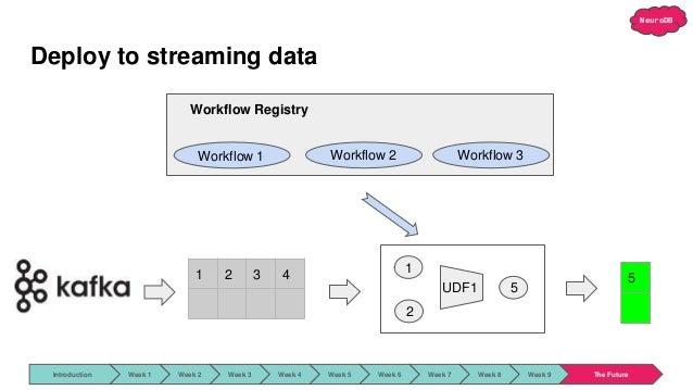 NeuroDB Deploy to streaming data 1 2 UDF1 5 1 2 3 4 5 Workflow 1 Workflow 2 Workflow 3 Workflow Registry Introduction Week...