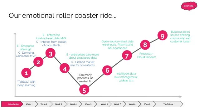"""NeuroDB E - entreprises care more about structured data Our emotional roller coaster ride... """"Tableau"""" with Deep learning ..."""