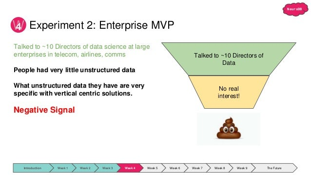 NeuroDB Experiment 2: Enterprise MVP 4 Talked to ~10 Directors of Data No real interest! Talked to ~10 Directors of data s...