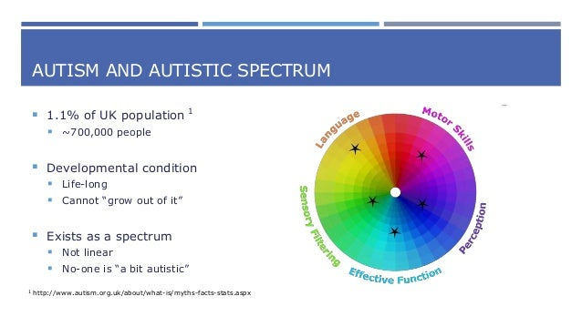 Neuro-diversity: (Literally) Thinking Differently Slide 3