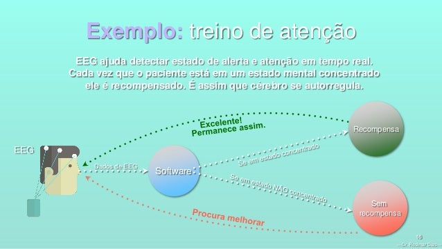 —Dr. Rosimar Dias— 16 Exemplo: treino de atenção EEG ajuda detectar estado de alerta e atenção em tempo real. Cada vez que...