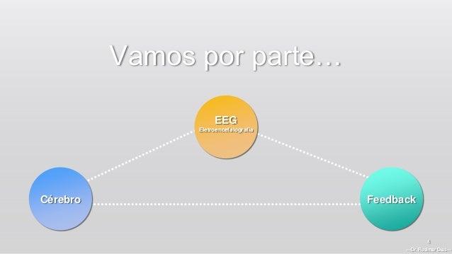 —Dr. Rosimar Dias— 4 Vamos por parte… Cérebro EEG Eletroencefalografia Feedback —Dr. Rosimar Dias—