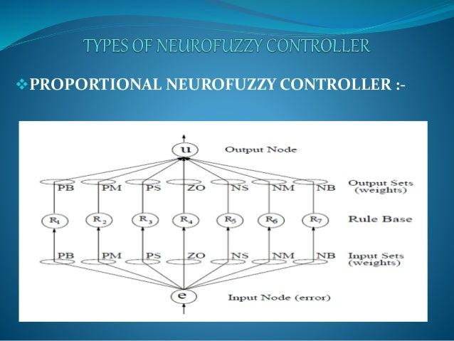 Neuro-fuzzy controller.