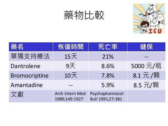 藥物比較 藥名 恢復時間 死亡率 健保 單獨支持療法 15天 21% -- Dantrolene 9天 8.6% 5000 元/瓶 Bromocriptine 10天 7.8% 8.1 元 /顆 Amantadine -- 5.9% 8.5 元...