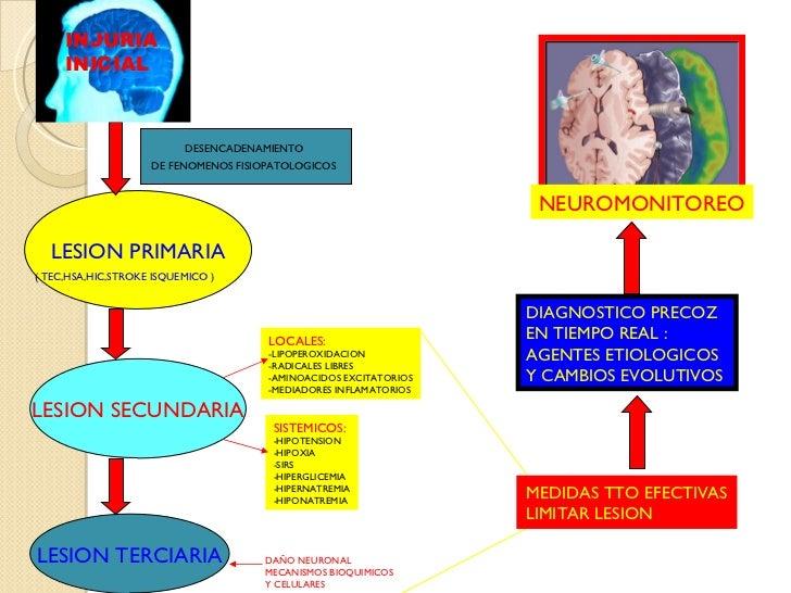 DESENCADENAMIENTO  DE FENOMENOS FISIOPATOLOGICOS   LESION PRIMARIA (  TEC,HSA,HIC,STROKE   ISQUEMICO ) LESION SECUNDARIA L...