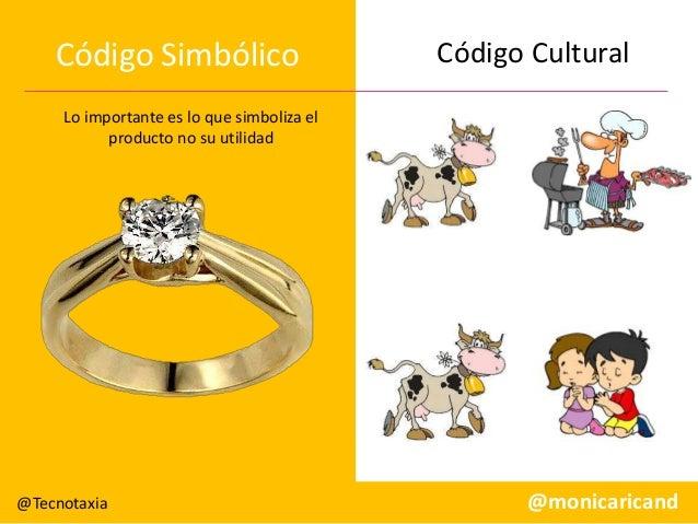 Código Simbólico  Código Cultural  Lo importante es lo que simboliza el producto no su utilidad  @Tecnotaxia  @monicarican...