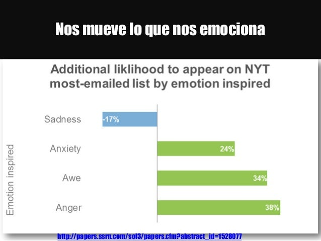 Nos mueve lo que nos emociona http://papers.ssrn.com/sol3/papers.cfm?abstract_id=1528077
