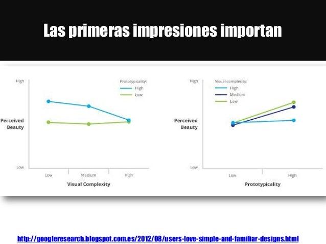 Las primeras impresiones importan http://googleresearch.blogspot.com.es/2012/08/users-love-simple-and-familiar-designs.html