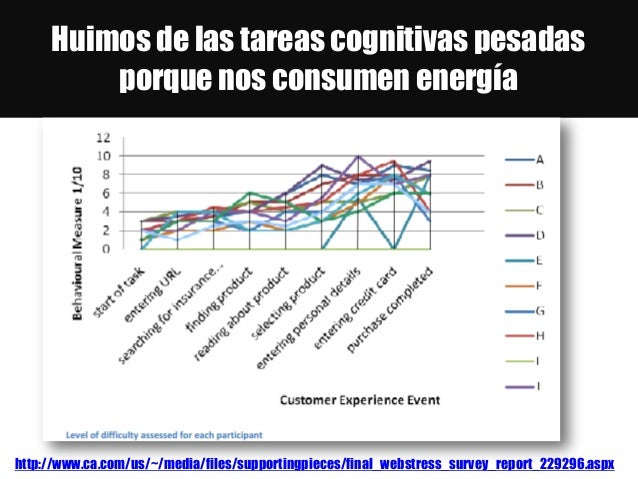 Huimos de las tareas cognitivas pesadas porque nos consumen energía http://www.ca.com/us/~/media/files/supportingpieces/fi...