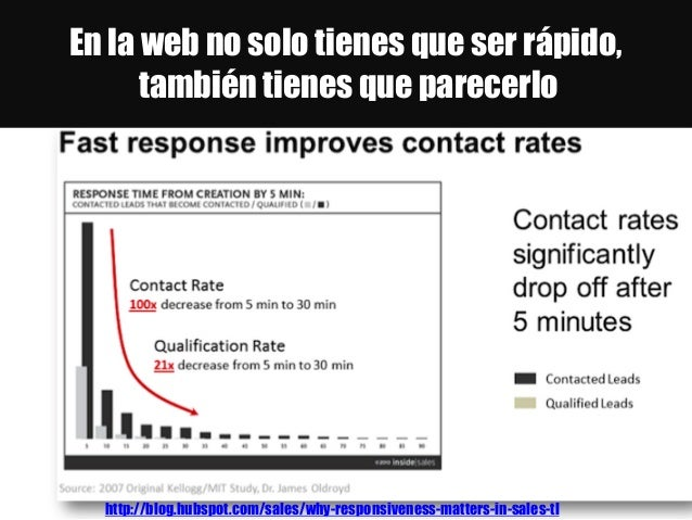 En la web no solo tienes que ser rápido, también tienes que parecerlo http://blog.hubspot.com/sales/why-responsiveness-mat...