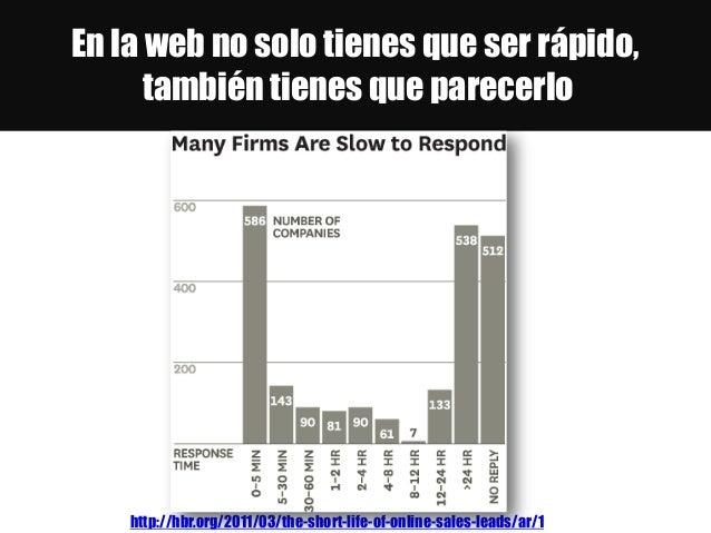 En la web no solo tienes que ser rápido, también tienes que parecerlo http://hbr.org/2011/03/the-short-life-of-online-sale...