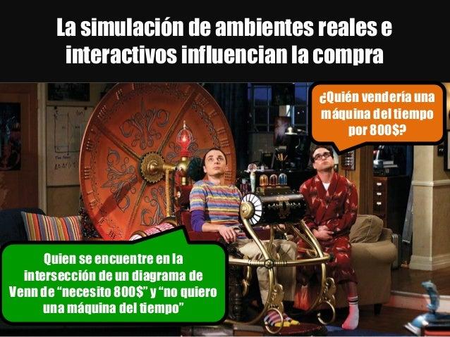 La simulación de ambientes reales e interactivos influencian la compra Quien se encuentre en la intersección de un diagram...