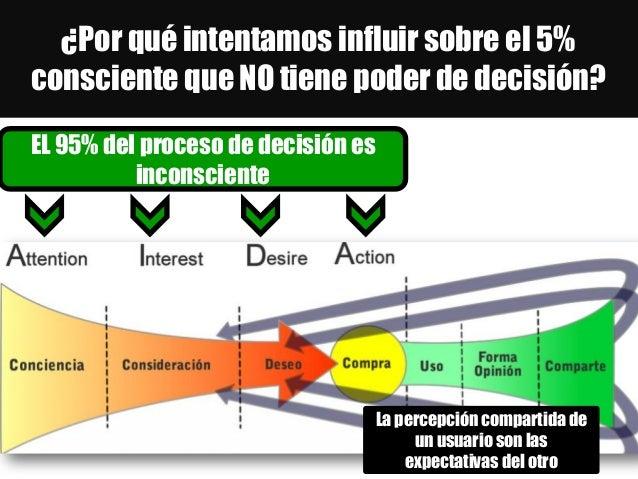 ¿Por qué intentamos influir sobre el 5% consciente que NO tiene poder de decisión? EL 95% del proceso de decisión es incon...