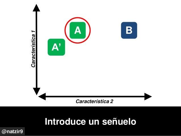 Introduce un señuelo @natzir9 ACaracterística1 Característica 2 A' B