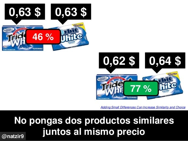 0,62 $ 0,64 $ No pongas dos productos similares juntos al mismo precio@natzir9 Adding Small Differences Can Increase Simil...