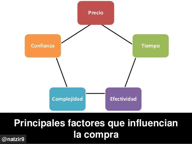 Precio Tiempo EfectividadComplejidad Confianza Principales factores que influencian la compra@natzir9
