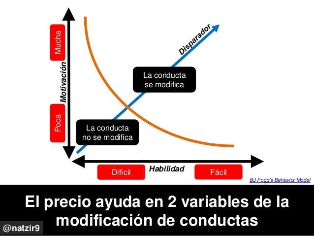 El precio ayuda en 2 variables de la modificación de conductas La conducta no se modifica Mucha Motivación Habilidad Poca ...
