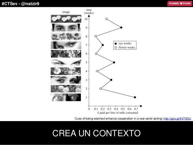 #CTSev - @natzir9 CREA UN CONTEXTO Cues of being watched enhance cooperation in a real-world setting: http://goo.gl/9V70GU