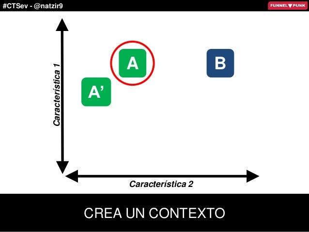 #CTSev - @natzir9 A Característica1 Característica 2 A' B CREA UN CONTEXTO