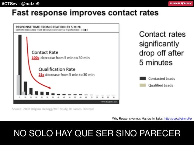 #CTSev - @natzir9 NO SOLO HAY QUE SER SINO PARECER Why Responsiveness Matters in Sales: http://goo.gl/ghmqKo