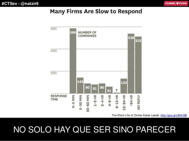#CTSev - @natzir9 NO SOLO HAY QUE SER SINO PARECER The Short Life of Online Sales Leads: http://goo.gl/v8HhSB