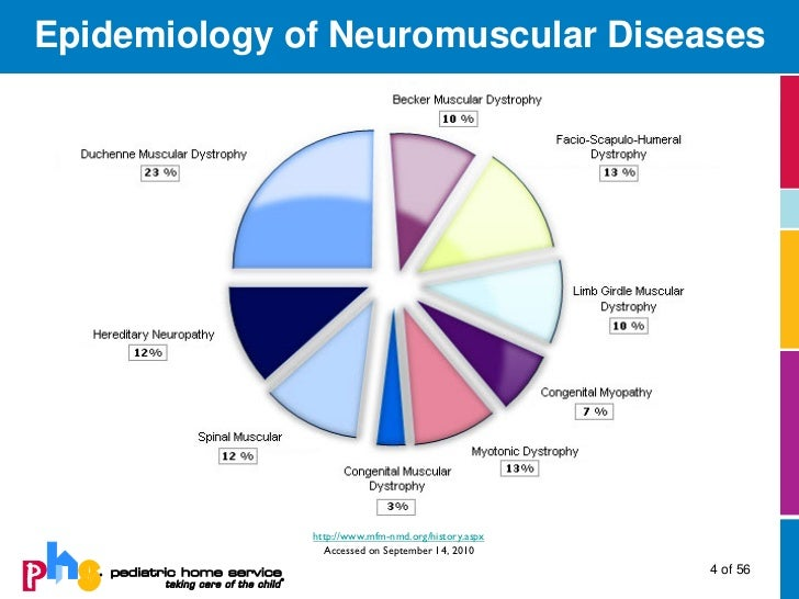 an analysis of the neuromuscular disorder and muscular dystrophy Muscular dystrophies and other muscle diseases: anthony a amato, robert h brown, jr skeletal muscle diseases, or myopathies, are disorders with structural changes or functional impairment of muscle these conditions can be differentiated from other diseases of the motor unit (eg, lower motor neuron or neuromuscular junction.